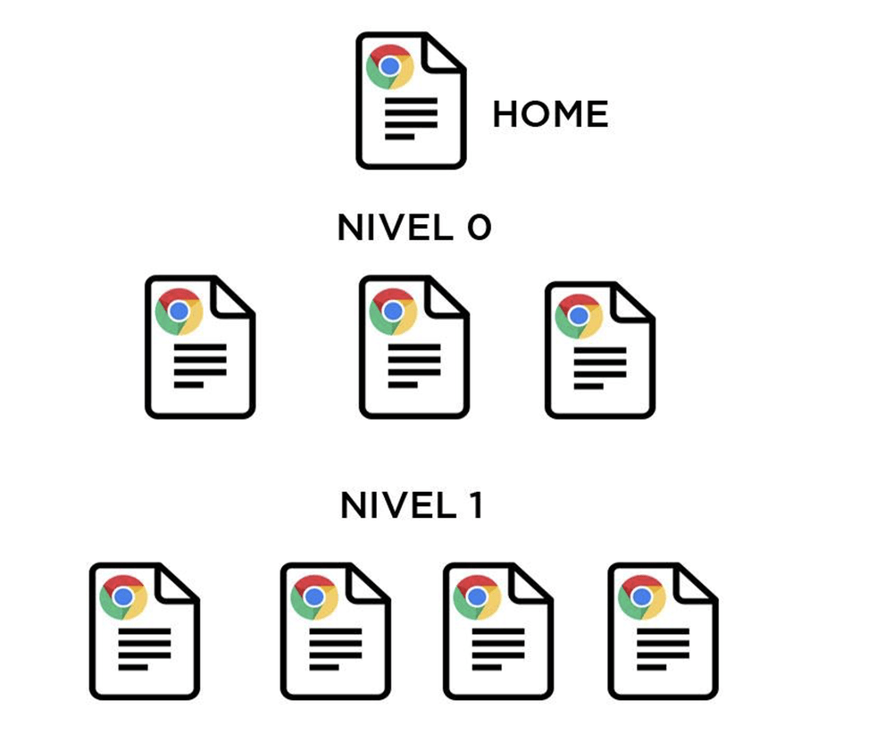 Estructura de navegación