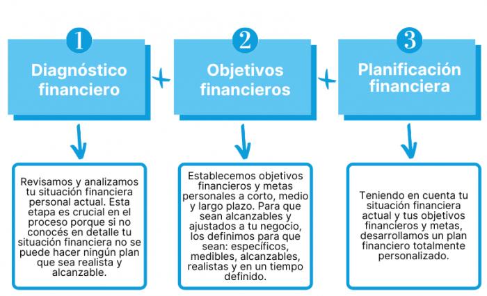 Asesoramiento Financiero2_PMEConsultores